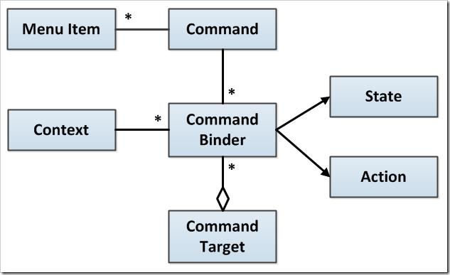 CommandArchitecture
